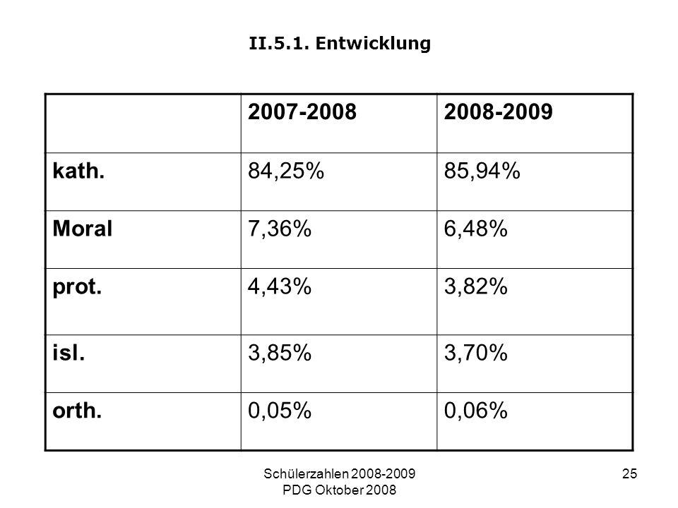 Schülerzahlen 2008-2009 PDG Oktober 2008 25 II.5.1. Entwicklung 2007-20082008-2009 kath.84,25%85,94% Moral7,36%6,48% prot.4,43%3,82% isl.3,85%3,70% or