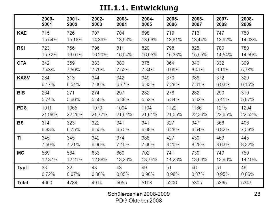 Schülerzahlen 2008-2009 PDG Oktober 2008 28 III.1.1. Entwicklung 2000- 2001 2001- 2002 2002- 2003 2003- 2004 2004- 2005 2005- 2006 2006- 2007 2007- 20