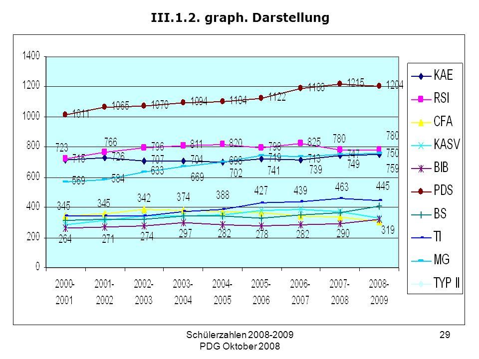 Schülerzahlen 2008-2009 PDG Oktober 2008 29 III.1.2. graph. Darstellung