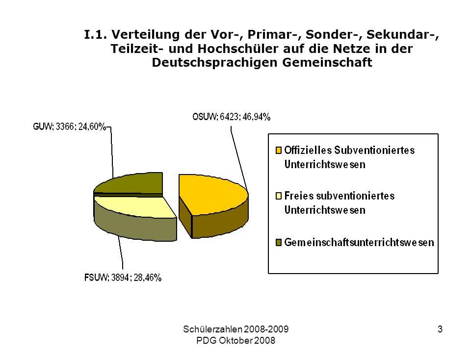 Schülerzahlen 2008-2009 PDG Oktober 2008 3 I.1. Verteilung der Vor-, Primar-, Sonder-, Sekundar-, Teilzeit- und Hochschüler auf die Netze in der Deuts