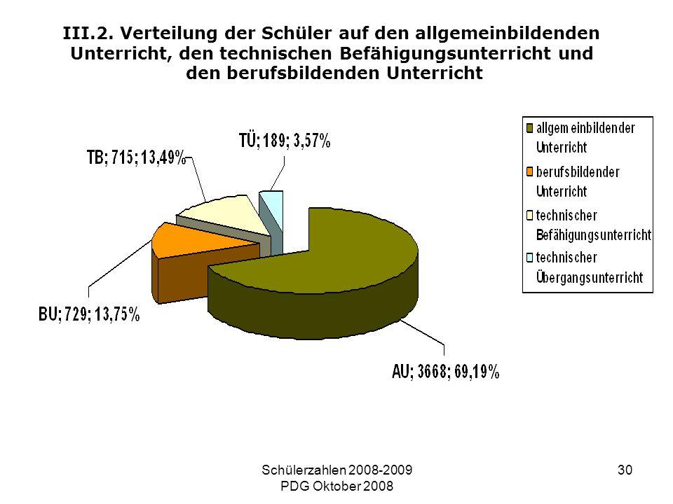 Schülerzahlen 2008-2009 PDG Oktober 2008 30 III.2. Verteilung der Schüler auf den allgemeinbildenden Unterricht, den technischen Befähigungsunterricht