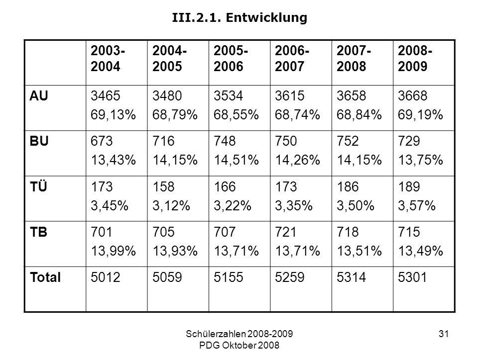 Schülerzahlen 2008-2009 PDG Oktober 2008 31 III.2.1. Entwicklung 2003- 2004 2004- 2005 2005- 2006 2006- 2007 2007- 2008 2008- 2009 AU3465 69,13% 3480