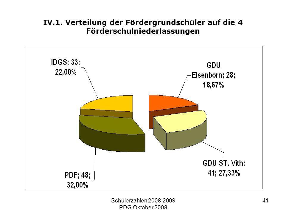 Schülerzahlen 2008-2009 PDG Oktober 2008 41 IV.1. Verteilung der Fördergrundschüler auf die 4 Förderschulniederlassungen