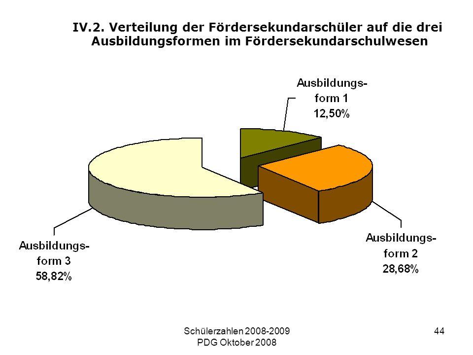 Schülerzahlen 2008-2009 PDG Oktober 2008 44 IV.2. Verteilung der Fördersekundarschüler auf die drei Ausbildungsformen im Fördersekundarschulwesen