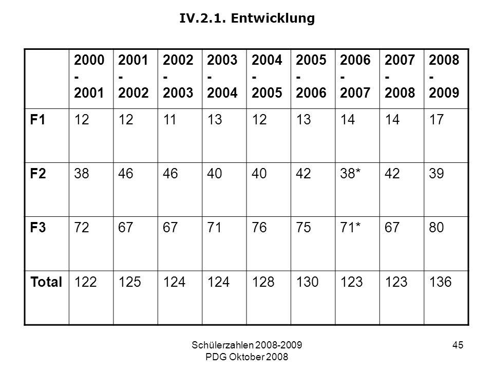 Schülerzahlen 2008-2009 PDG Oktober 2008 45 IV.2.1. Entwicklung 2000 - 2001 2001 - 2002 2002 - 2003 2003 - 2004 2004 - 2005 2005 - 2006 2006 - 2007 20