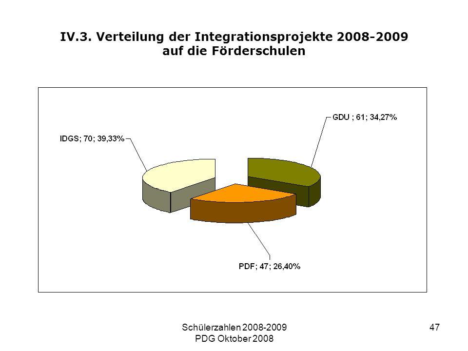 Schülerzahlen 2008-2009 PDG Oktober 2008 47 IV.3. Verteilung der Integrationsprojekte 2008-2009 auf die Förderschulen