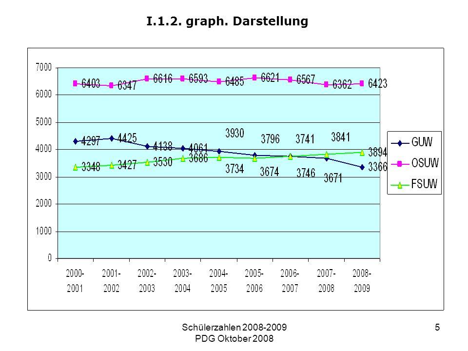 Schülerzahlen 2008-2009 PDG Oktober 2008 5 I.1.2. graph. Darstellung