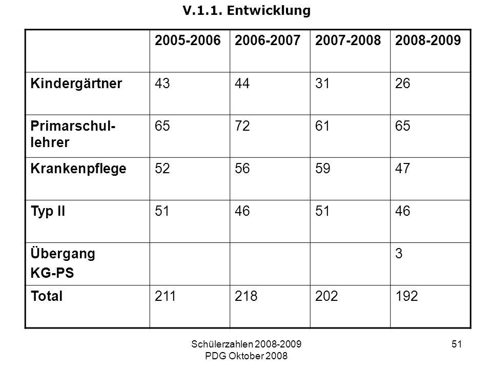 Schülerzahlen 2008-2009 PDG Oktober 2008 51 V.1.1. Entwicklung 2005-20062006-20072007-20082008-2009 Kindergärtner43443126 Primarschul- lehrer 65726165