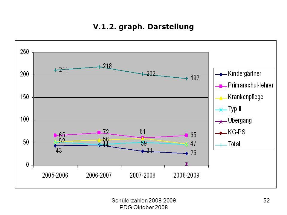 Schülerzahlen 2008-2009 PDG Oktober 2008 52 V.1.2. graph. Darstellung