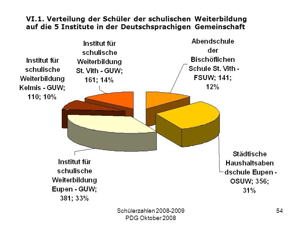 Schülerzahlen 2008-2009 PDG Oktober 2008 54 VI.1. Verteilung der Schüler der schulischen Weiterbildung auf die 5 Institute in der Deutschsprachigen Ge