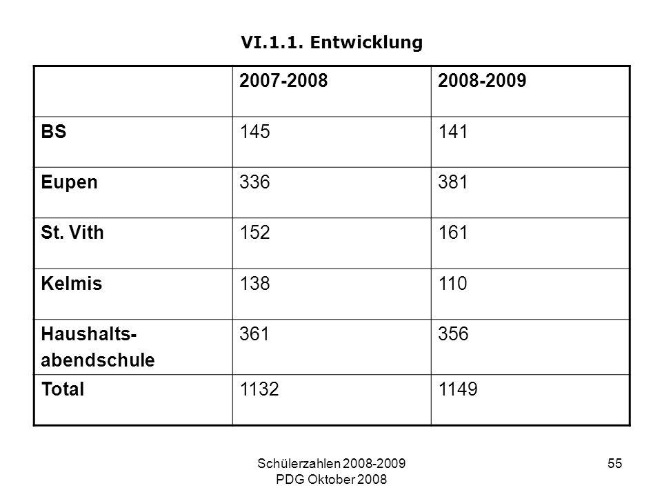 Schülerzahlen 2008-2009 PDG Oktober 2008 55 VI.1.1. Entwicklung 2007-20082008-2009 BS145141 Eupen336381 St. Vith152161 Kelmis138110 Haushalts- abendsc