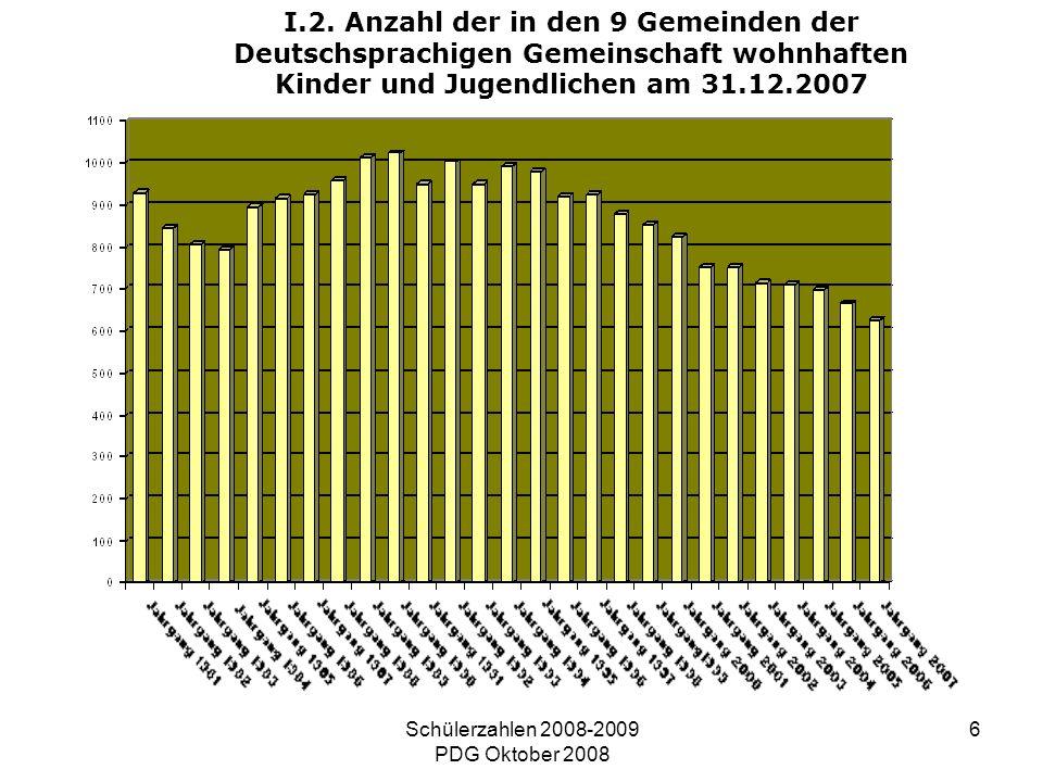 Schülerzahlen 2008-2009 PDG Oktober 2008 6 I.2. Anzahl der in den 9 Gemeinden der Deutschsprachigen Gemeinschaft wohnhaften Kinder und Jugendlichen am
