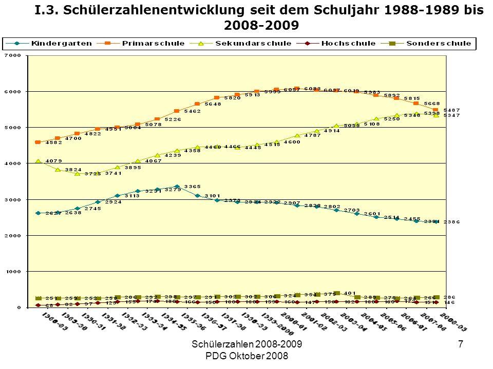 Schülerzahlen 2008-2009 PDG Oktober 2008 7 I.3. Schülerzahlenentwicklung seit dem Schuljahr 1988-1989 bis 2008-2009