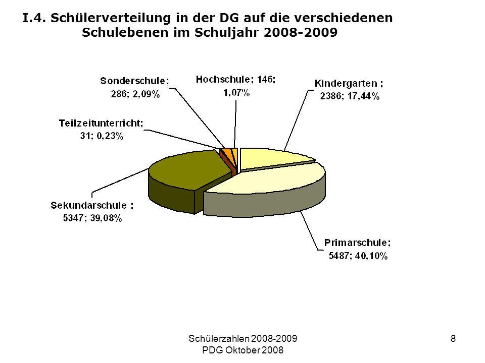 Schülerzahlen 2008-2009 PDG Oktober 2008 8 I.4. Schülerverteilung in der DG auf die verschiedenen Schulebenen im Schuljahr 2008-2009