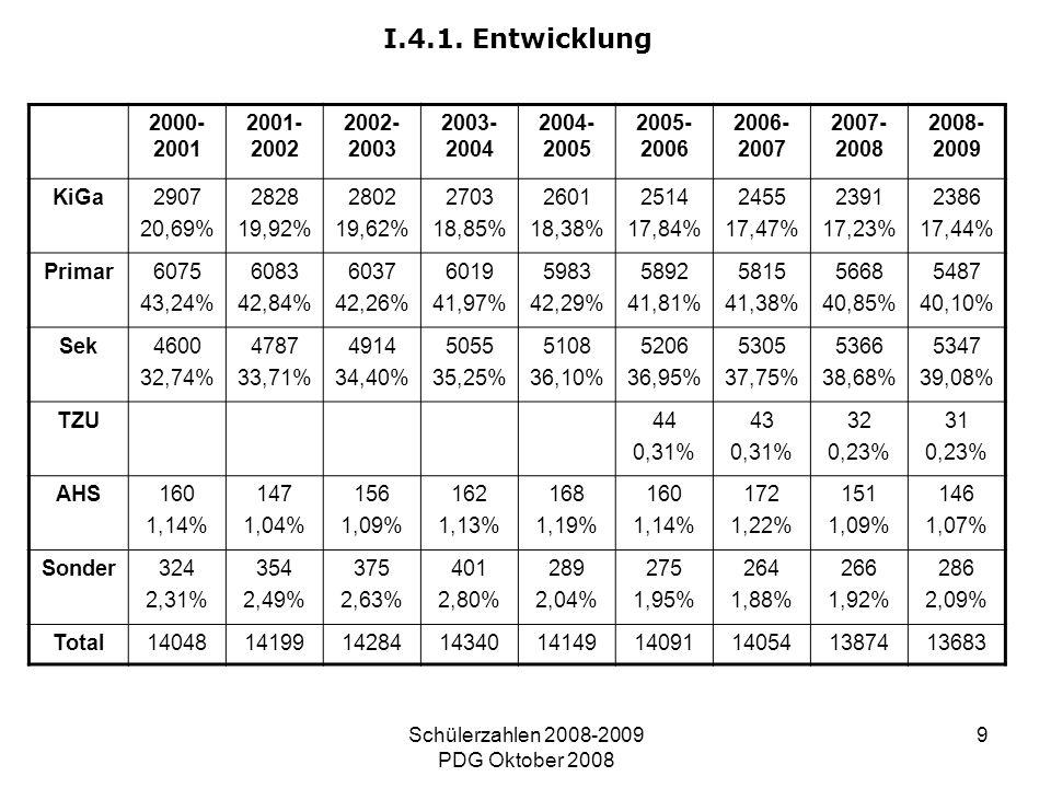 Schülerzahlen 2008-2009 PDG Oktober 2008 9 I.4.1. Entwicklung 2000- 2001 2001- 2002 2002- 2003 2003- 2004 2004- 2005 2005- 2006 2006- 2007 2007- 2008