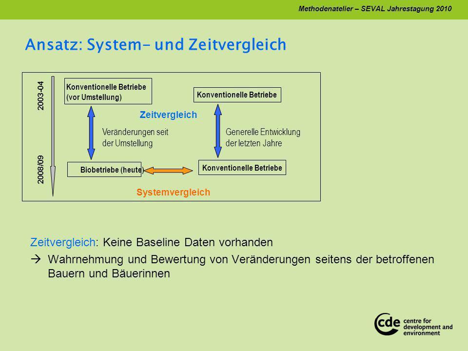 Methodenatelier – SEVAL Jahrestagung 2010 Ablauf 1.