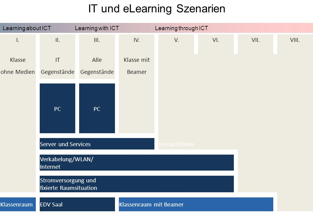 FutureLearning Dorninger#/12März 2009 IT und eLearning Szenarien I.