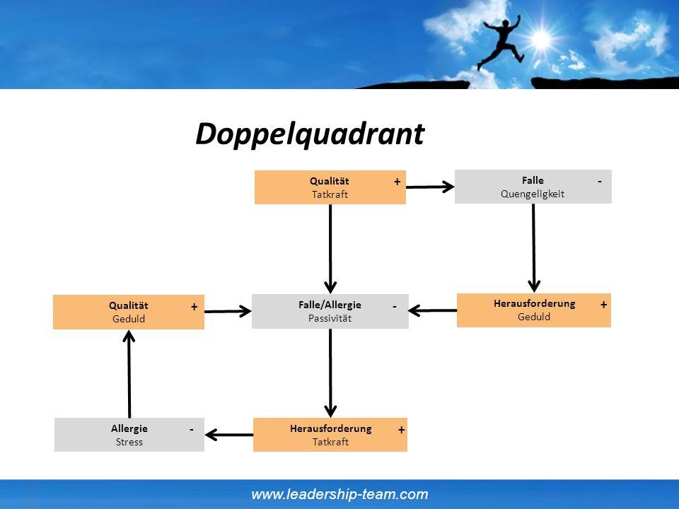 www.leadership-team.com Qualität Geduld Herausforderung Tatkraft Falle/Allergie Passivität Allergie Stress - + + Qualität Tatkraft Herausforderung Ged