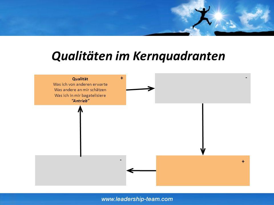 www.leadership-team.com Qualitäten im Kernquadranten Qualität Was ich von anderen erwarte Was andere an mir schätzen Was ich in mir bagatelisiere Antr