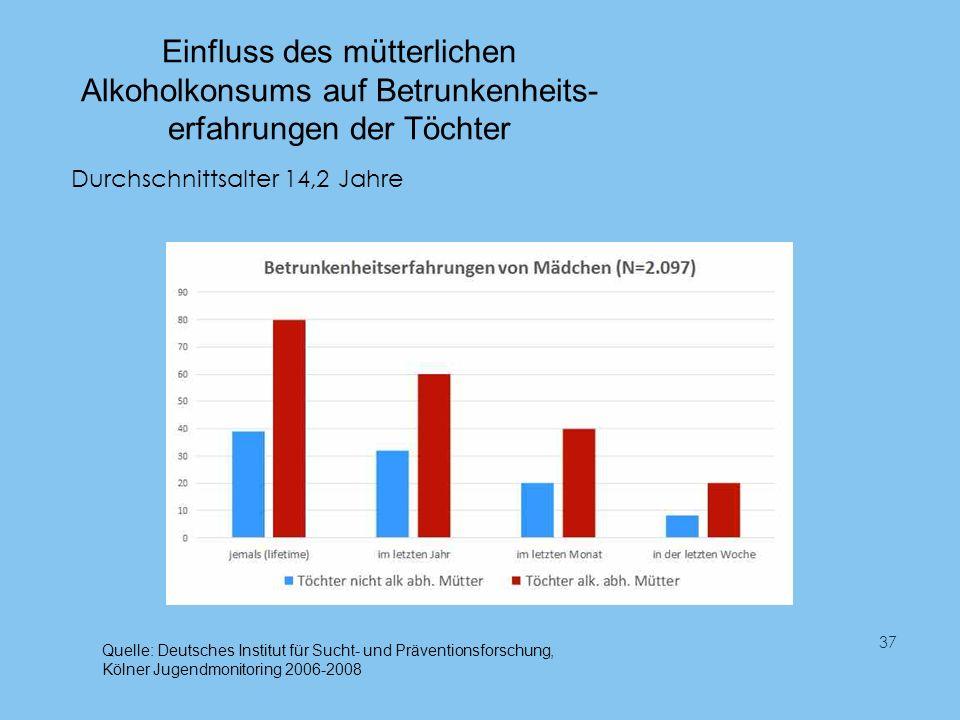 Einfluss des mütterlichen Alkoholkonsums auf Betrunkenheits- erfahrungen der Töchter 37 Durchschnittsalter 14,2 Jahre Quelle: Deutsches Institut für Sucht- und Präventionsforschung, Kölner Jugendmonitoring 2006-2008