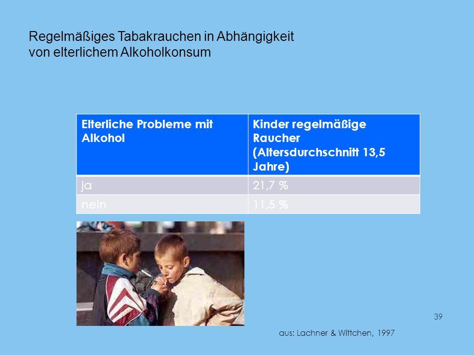 Regelmäßiges Tabakrauchen in Abhängigkeit von elterlichem Alkoholkonsum Elterliche Probleme mit Alkohol Kinder regelmäßige Raucher (Altersdurchschnitt 13,5 Jahre) ja21,7 % nein11,5 % 39 aus: Lachner & Wittchen, 1997