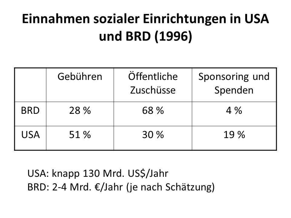 Einnahmen sozialer Einrichtungen in USA und BRD (1996) GebührenÖffentliche Zuschüsse Sponsoring und Spenden BRD28 %68 %4 % USA51 %30 %19 % USA: knapp 130 Mrd.