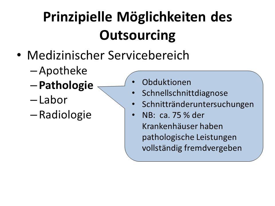 Prinzipielle Möglichkeiten des Outsourcing Medizinischer Servicebereich – Apotheke – Pathologie – Labor – Radiologie Obduktionen Schnellschnittdiagnose Schnittränderuntersuchungen NB: ca.