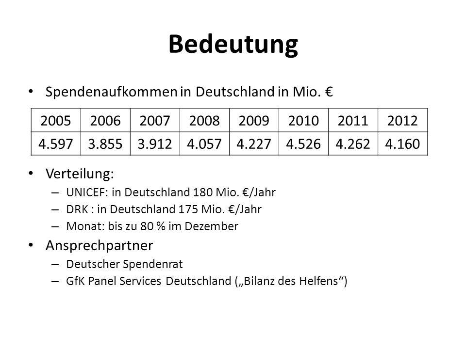 Bedeutung Spendenaufkommen in Deutschland in Mio.Verteilung: – UNICEF: in Deutschland 180 Mio.