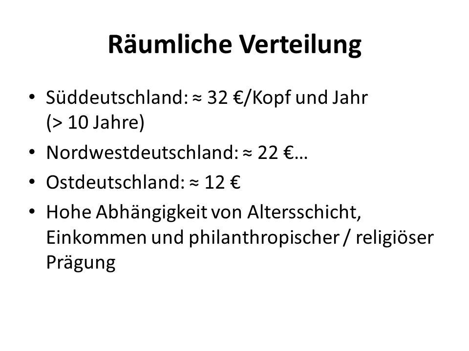 Räumliche Verteilung Süddeutschland: 32 /Kopf und Jahr (> 10 Jahre) Nordwestdeutschland: 22 … Ostdeutschland: 12 Hohe Abhängigkeit von Altersschicht, Einkommen und philanthropischer / religiöser Prägung