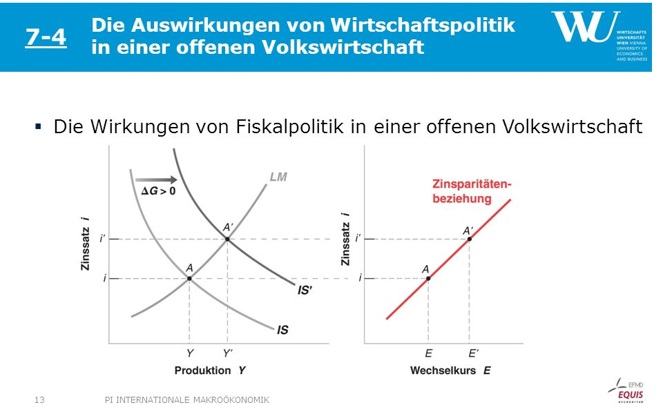 Die Auswirkungen von Wirtschaftspolitik in einer offenen Volkswirtschaft Die Wirkungen von Fiskalpolitik in einer offenen Volkswirtschaft 7-4 PI INTER