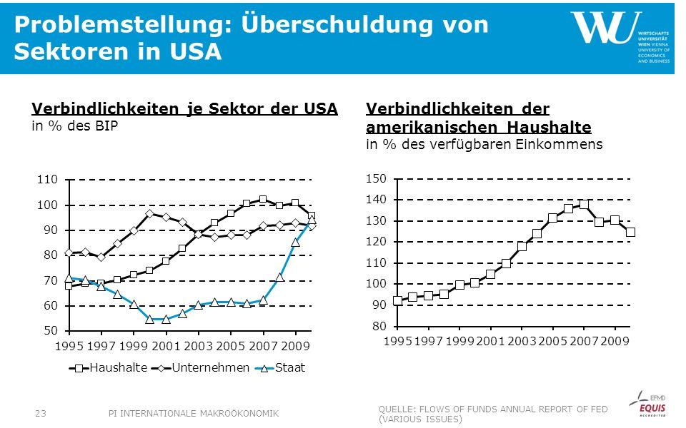 Problemstellung: Überschuldung von Sektoren in USA Verbindlichkeiten je Sektor der USA in % des BIP Verbindlichkeiten der amerikanischen Haushalte in