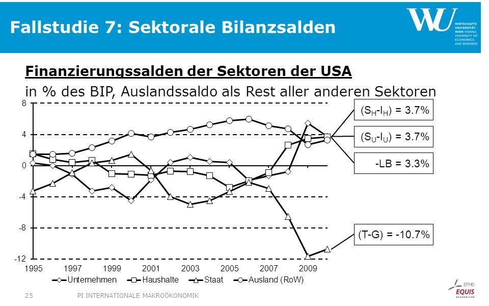 Fallstudie 7: Sektorale Bilanzsalden Finanzierungssalden der Sektoren der USA in % des BIP, Auslandssaldo als Rest aller anderen Sektoren (S H -I H )