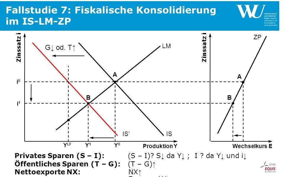 Fallstudie 7: Fiskalische Konsolidierung im IS-LM-ZP Zinssatz i Produktion Y IS i0i0 Y0Y0 LM A B Y1Y1 i1i1 Zinssatz i Wechselkurs E ZP IS B A G od. T