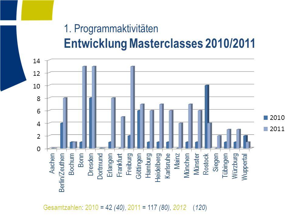 1. Programmaktivitäten Entwicklung Masterclasses 2010/2011 Gesamtzahlen: 2010 = 42 (40), 2011 = 117 (80), 2012 ( 120 )