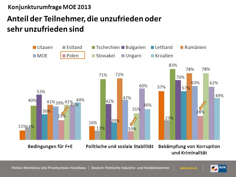 Anteil der Teilnehmer, die unzufrieden oder sehr unzufrieden sind Konjunkturumfrage MOE 2013