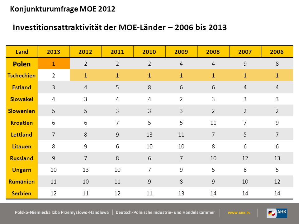 Investitionsattraktivität der MOE-Länder – 2006 bis 2013 Konjunkturumfrage MOE 2012 Land20132012201120102009200820072006 Polen 12224498 Tschechien2111