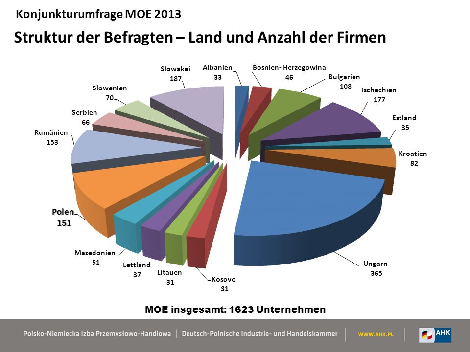Konjunkturumfrage MOE 2013 Struktur der Befragten nach Branchen – durchschnittlich für MOE MOE insgesamt: 1623 Unternehmen