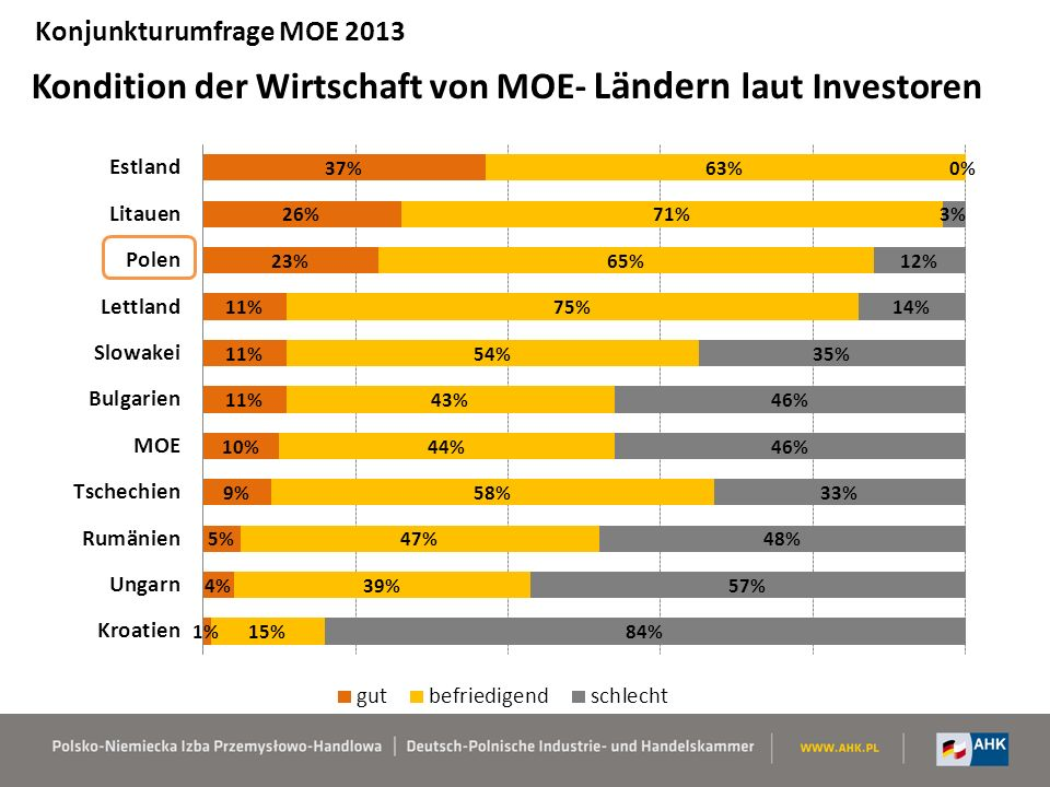 Kondition der Wirtschaft von MOE- Ländern laut Investoren Konjunkturumfrage MOE 2013