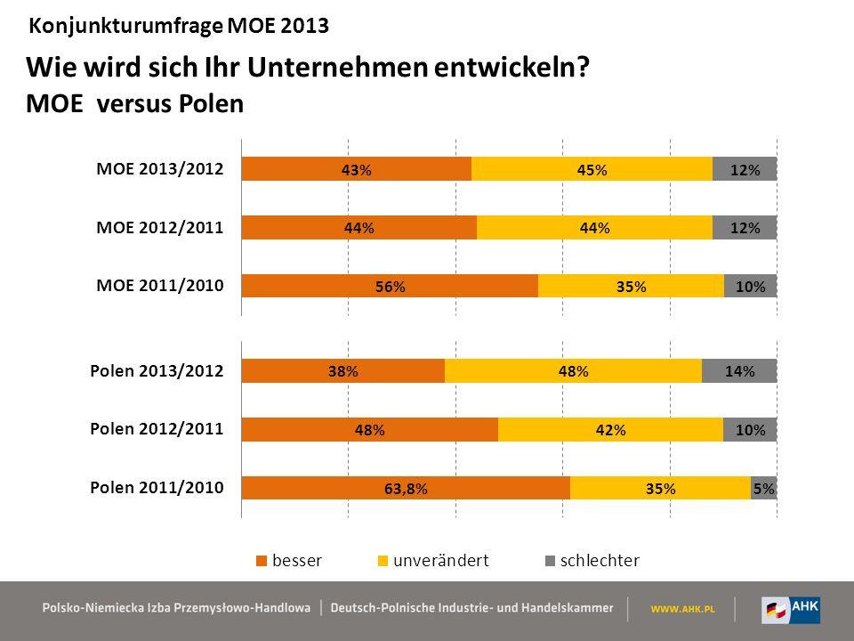 Wie wird sich Ihr Unternehmen entwickeln? MOE versus Polen Konjunkturumfrage MOE 2013
