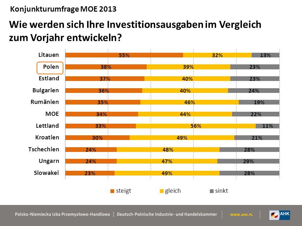 Investitionsattraktivität der MOE-Länder 2013 laut 1623 Firmen 6 – sehr attraktiv… 1 – nicht attraktiv Konjunkturumfrage MOE 2013