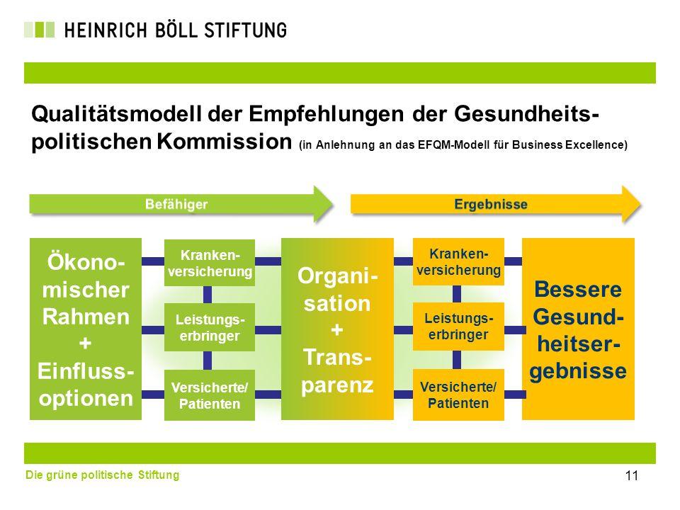 Die grüne politische Stiftung 11 Qualitätsmodell der Empfehlungen der Gesundheits- politischen Kommission (in Anlehnung an das EFQM-Modell für Busines