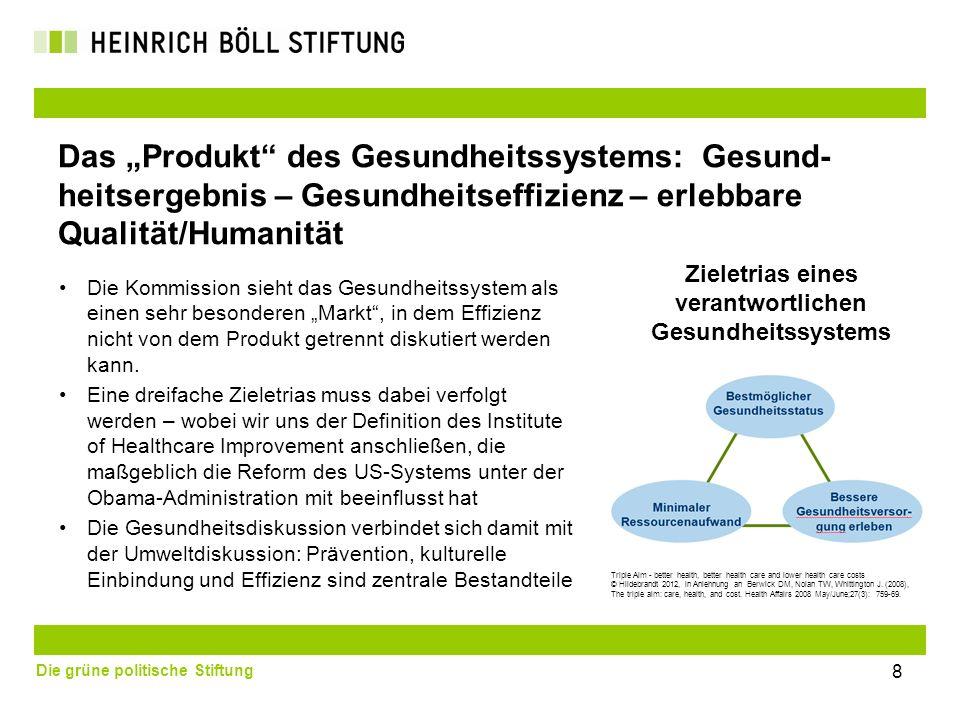 Die grüne politische Stiftung Das Produkt des Gesundheitssystems: Gesund- heitsergebnis – Gesundheitseffizienz – erlebbare Qualität/Humanität Die Komm