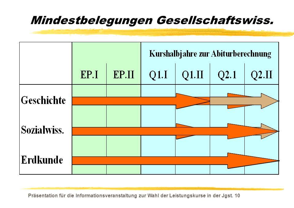 Präsentation für die Informationsveranstaltung zur Wahl der Leistungskurse in der Jgst. 10 Mindestbelegungen Gesellschaftswiss.