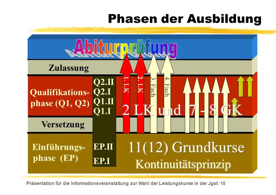 Phasen der Ausbildung Einführungs- phase (EP) Versetzung Qualifikations- phase (Q1, Q2) Zulassung Kontinuitätsprinzip 1. LK 2. LK 3. Fach 4. Fach Q2.I