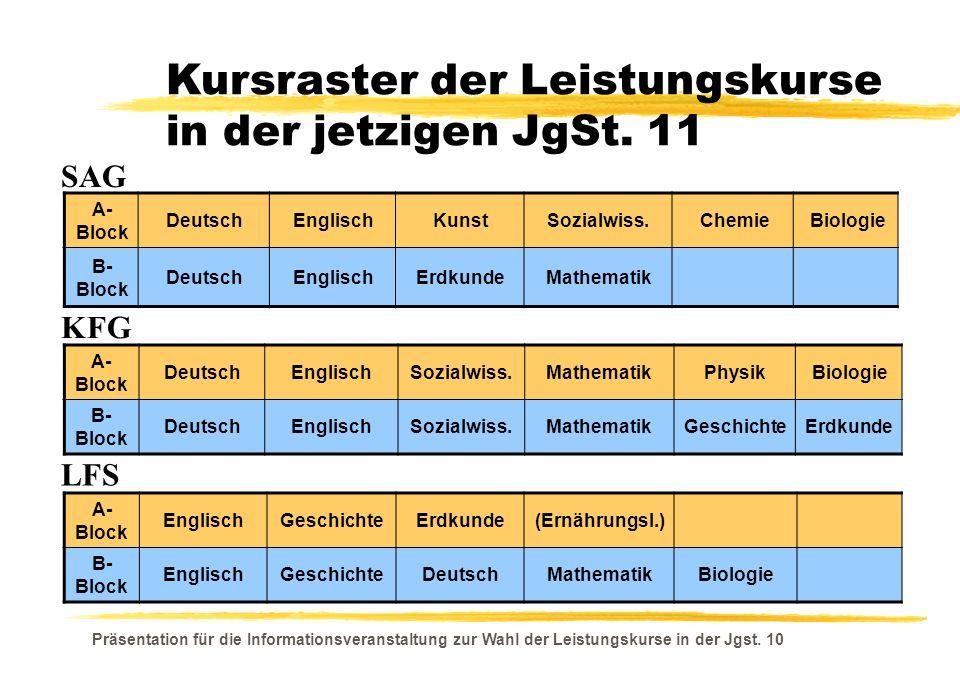Präsentation für die Informationsveranstaltung zur Wahl der Leistungskurse in der Jgst. 10 A- Block DeutschEnglischKunstSozialwiss.ChemieBiologie B- B