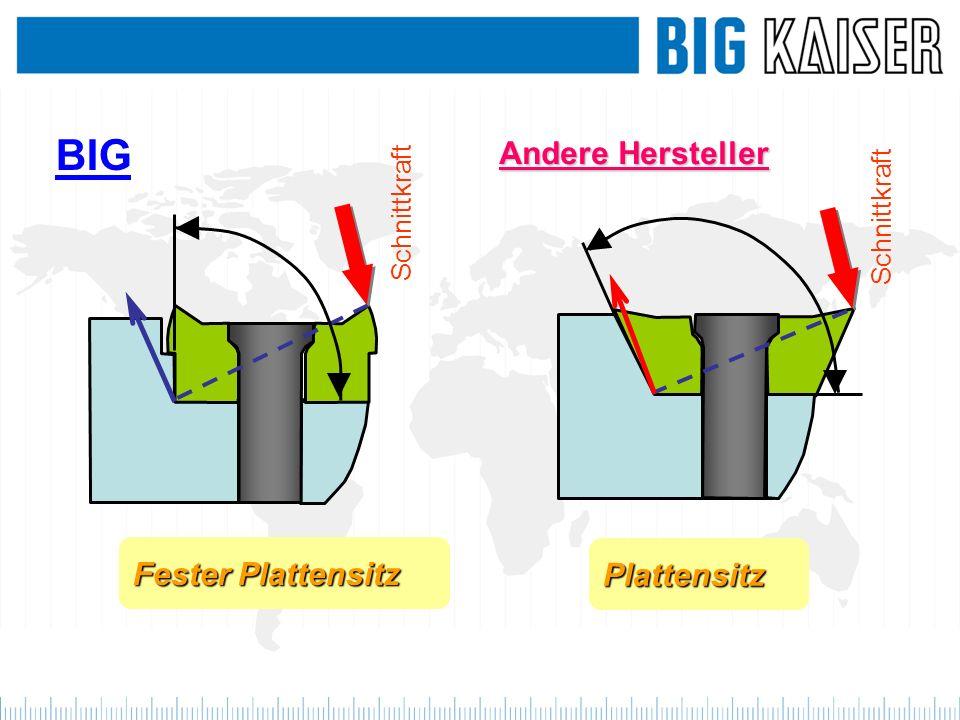 Fester Plattensitz BIG Schnittkraft Andere Hersteller Schnittkraft Plattensitz