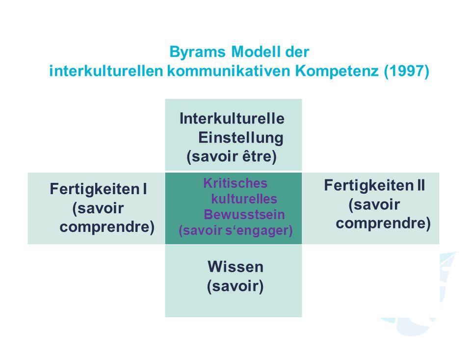 Byrams Modell der interkulturellen kommunikativen Kompetenz (1997) Interkulturelle Einstellung (savoir être) Fertigkeiten I (savoir comprendre) Fertig