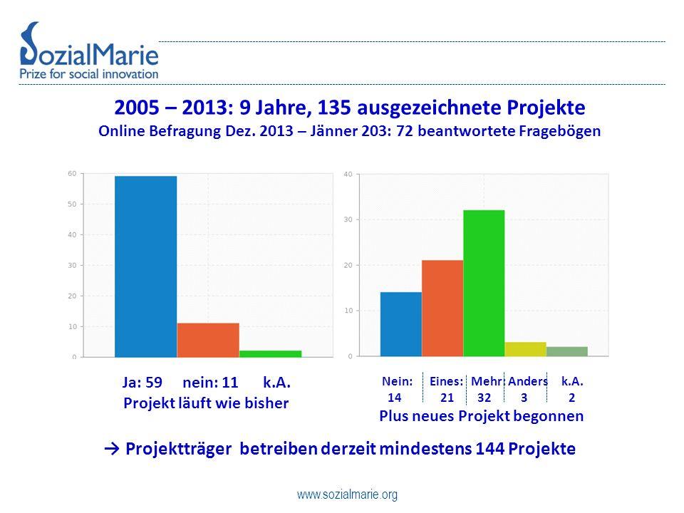 www.sozialmarie.org 2005 – 2013: 9 Jahre, 135 ausgezeichnete Projekte Online Befragung Dez.