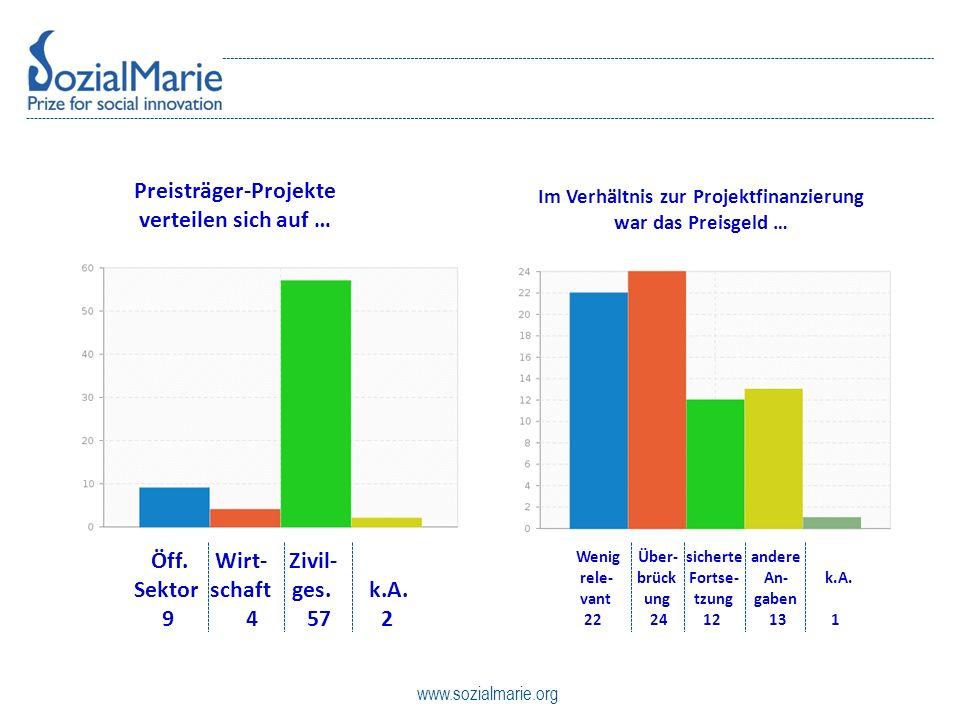 www.sozialmarie.org Preisträger-Projekte verteilen sich auf … Im Verhältnis zur Projektfinanzierung war das Preisgeld … Öff.