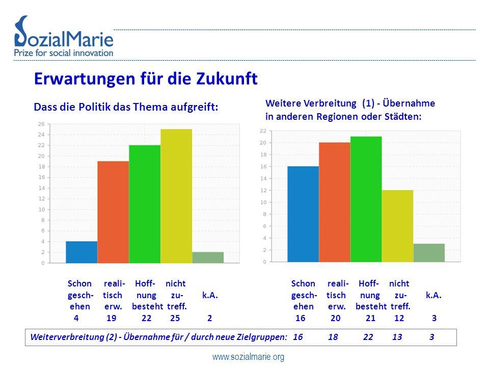 www.sozialmarie.org Erwartungen für die Zukunft Dass die Politik das Thema aufgreift: Schon reali- Hoff- nicht gesch- tisch nung zu- k.A.